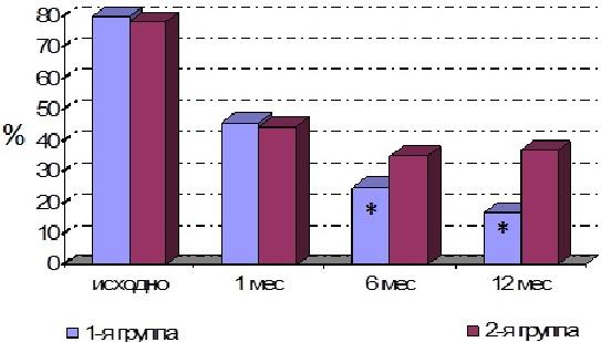 Диаграмма: Потребность в приеме НПВС у пациентов с АО коленного сустава
